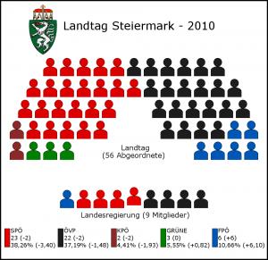 Landtagswahl_Steiermark_2010