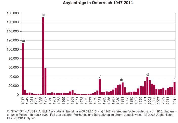 asylantraege_1945_2014