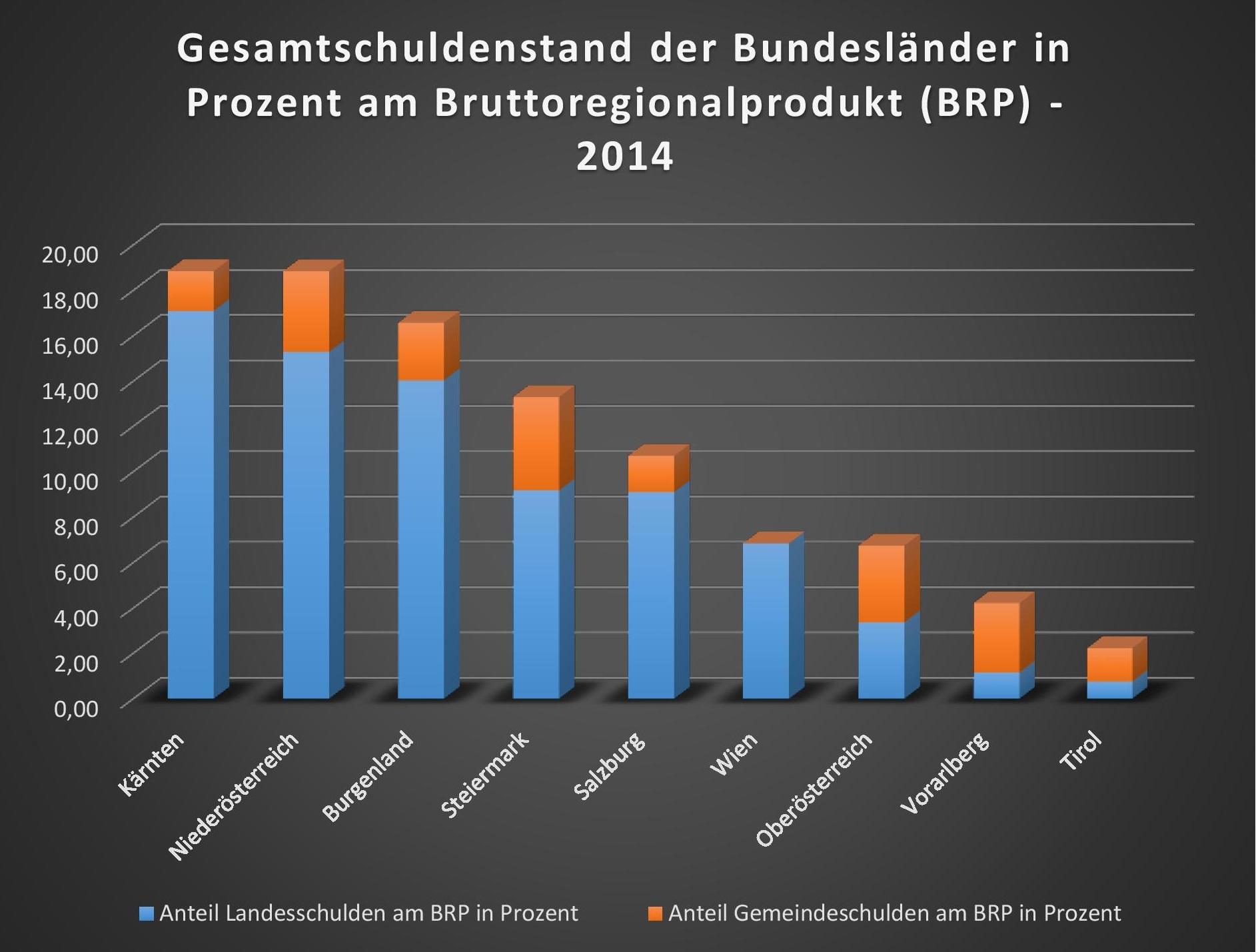 bundeslaender_schulden_grafik1