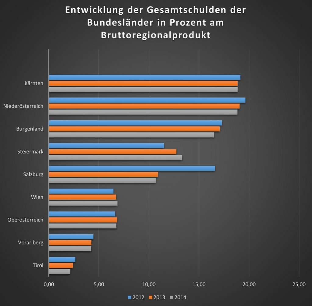 bundeslaender_schulden_grafik2