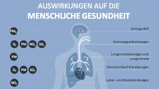 Grafik: EURH/WHO/EUA
