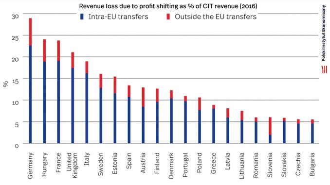 Ranking der Verluste durch künstliche Gewinnverlagerung © Polish Economic Institute