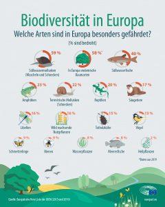 Infografik der Weltnaturschutzunion über gefährdete europäische Arten und Biodiversitätsverlust