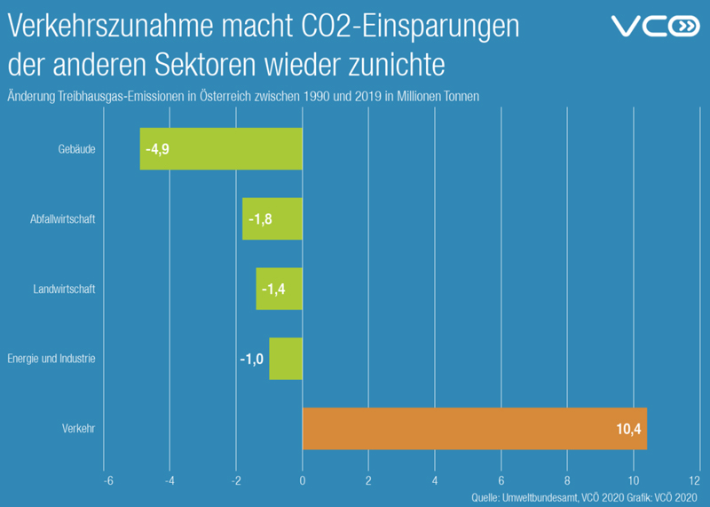 VCÖ Info-Grafik