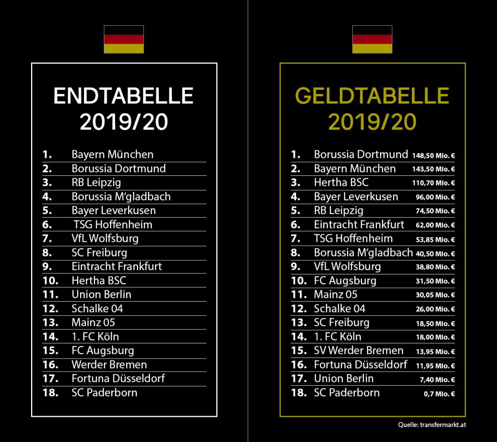 Vergleich Deutschland