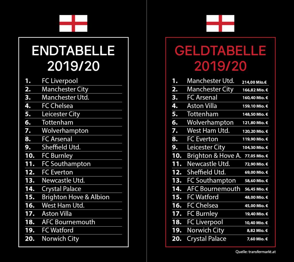 Vergleich England