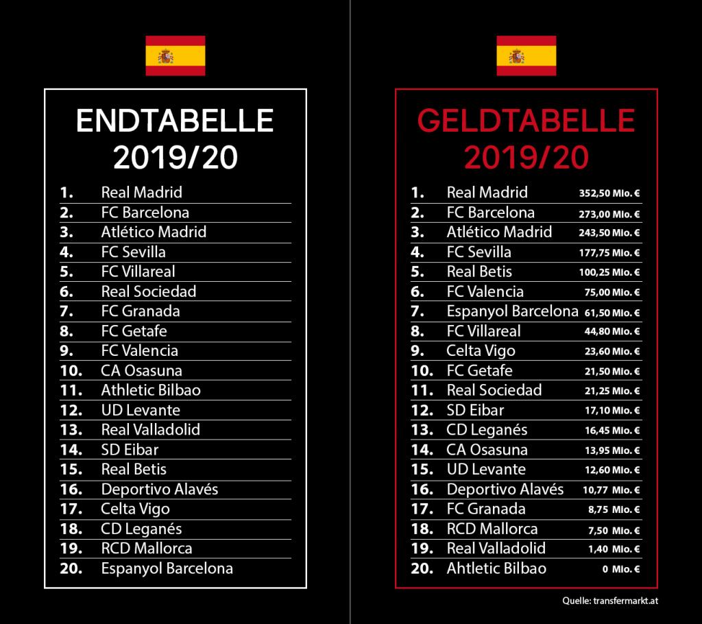 Vergleich Spanien