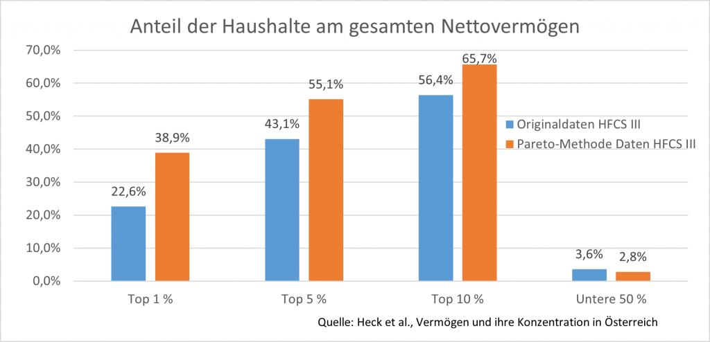 Grafik: Anteil der Haushalte am gesamten Nettovermögen