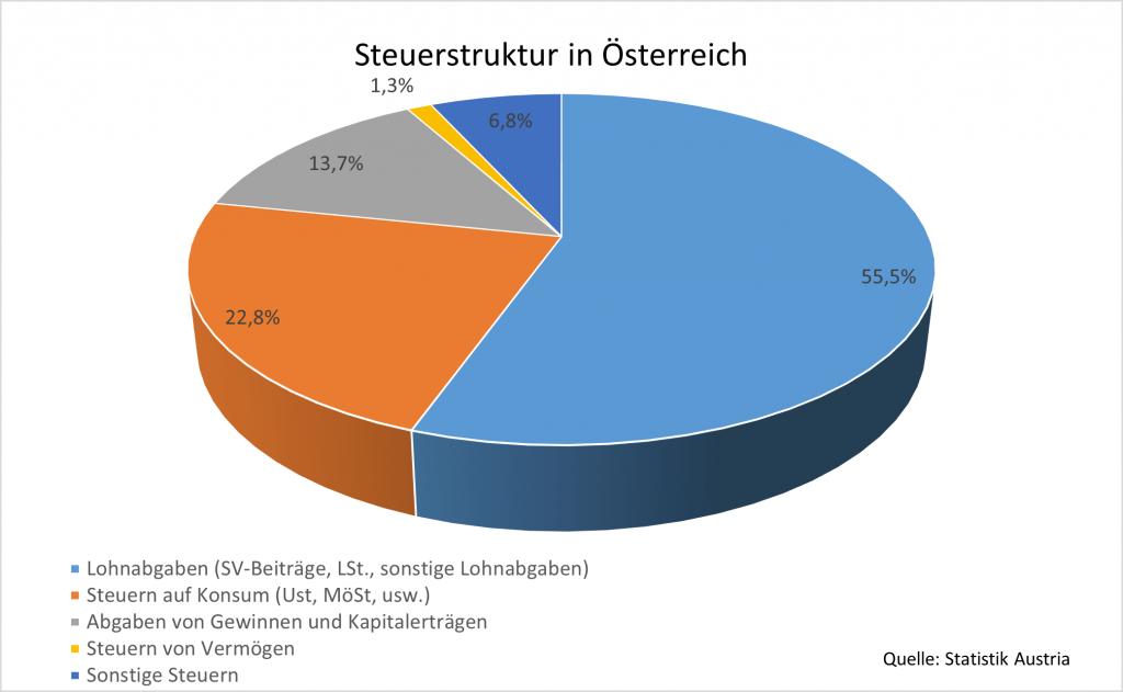 Grafik zur Steuerstruktur in Österreich